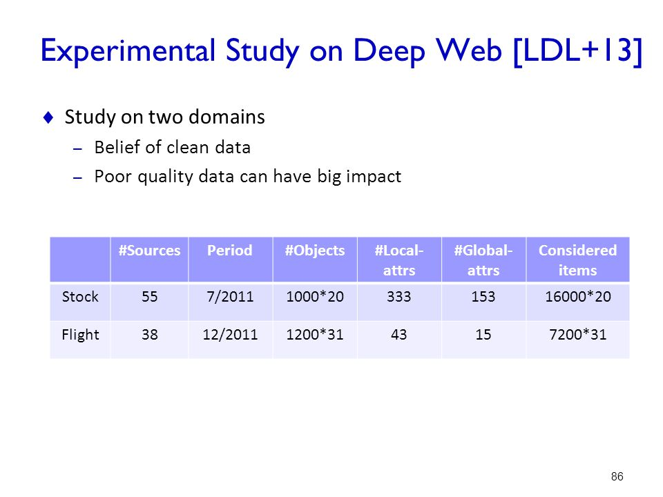 Experimental Study on Deep Web [LDL+13]
